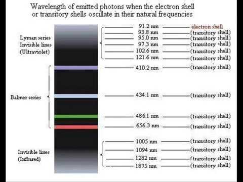 How is light emitted?