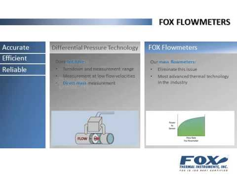 An Introduction to FOX Products